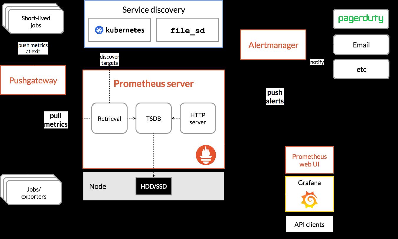 Sharing our Kamailio exporter for Prometheus · Callr Tech Blog